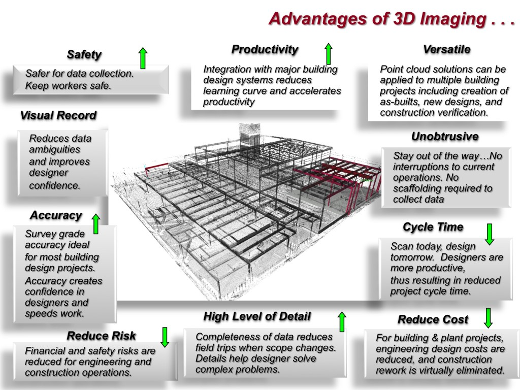 Advantages of 3D Imaging
